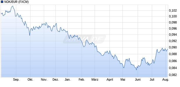 währungsrechner norwegische krone euro