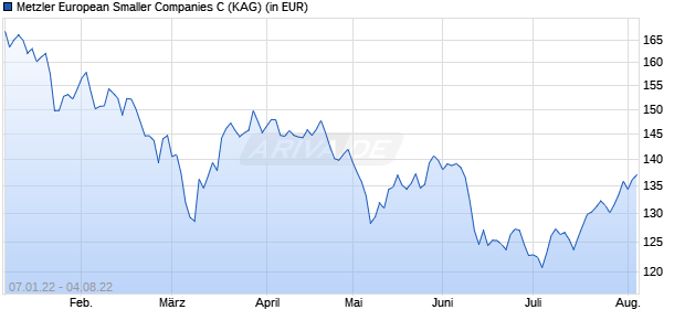 Performance des Metzler European Smaller Companies C Fonds (WKN A14V5S, ISIN IE00BYY02C96)