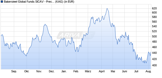 Performance des Bakersteel Global Funds SICAV - Precious Metals Fund S GBP (WKN A14YJZ, ISIN LU1278882136)