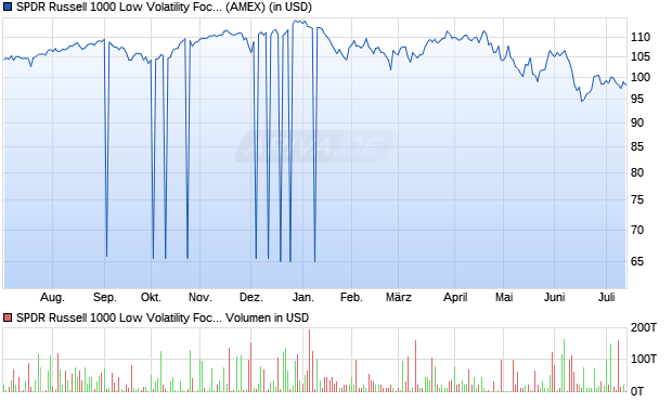SPDR Russell 1000 Low Volatility Focus ETF Aktie Chart