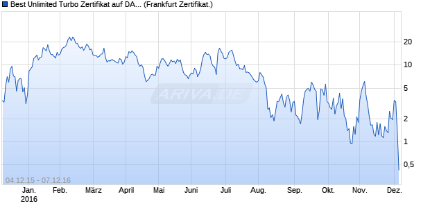 Best Unlimited Turbo Zertifikat auf DAX [Commerzban. (WKN: CN9L1H) Chart