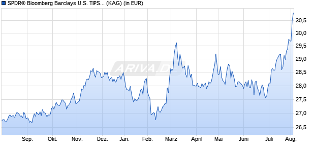 Performance des SPDR Barclays U.S. TIPS UCITS ETF (WKN A14072, ISIN IE00BZ0G8977)