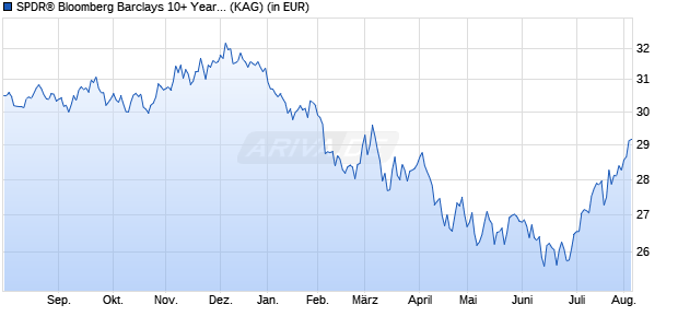 Performance des SPDR Barclays 10+ Year U.S. Corporate Bond UCITS ETF (WKN A14071, ISIN IE00BZ0G8860)