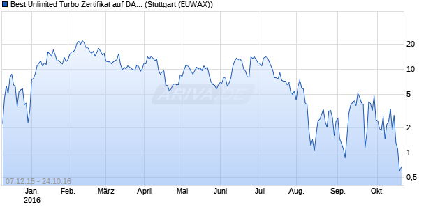Best Unlimited Turbo Zertifikat auf DAX [Commerzban. (WKN: CN9M6D) Chart