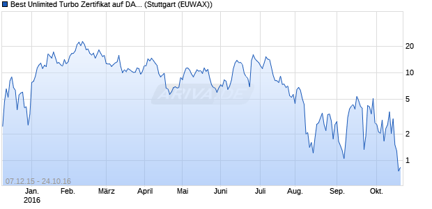 Best Unlimited Turbo Zertifikat auf DAX [Commerzban. (WKN: CN9M6F) Chart