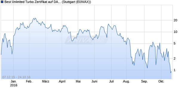 Best Unlimited Turbo Zertifikat auf DAX [Commerzban. (WKN: CN9M6G) Chart