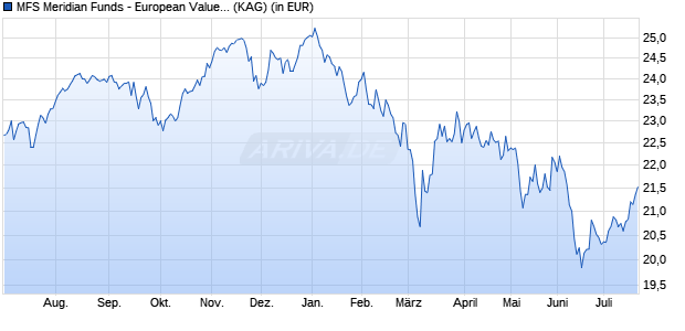 Performance des MFS EUR.VALUE Fonds (WKN A143MW, ISIN LU1320600379)