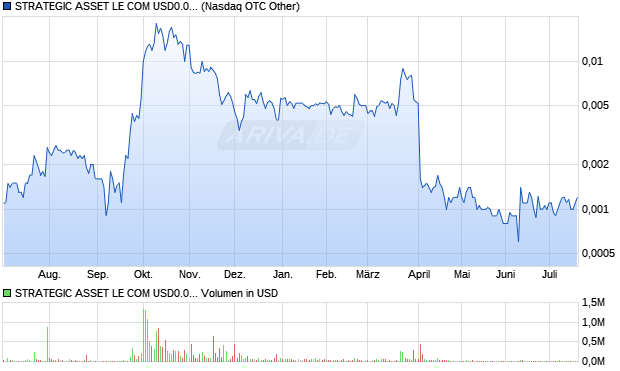 STRATEGIC ASSET LE COM USD0.0001 Aktie Chart