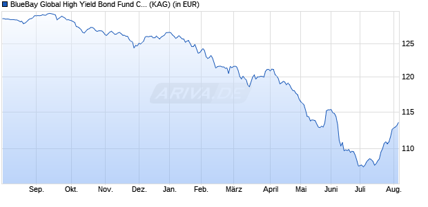 Performance des BlueBay Global High Yield Bond Fund C EUR (WKN A143NQ, ISIN LU0842205824)