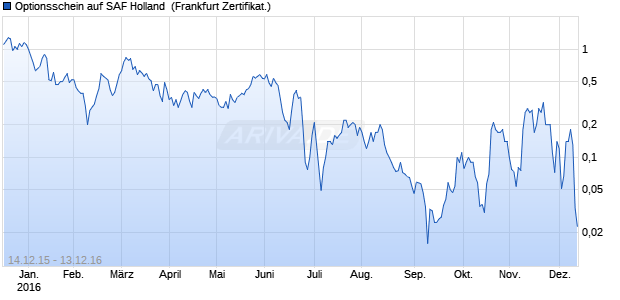 Optionsschein auf SAF Holland [HypoVereinsbank/U. (WKN: HU2MV9) Chart