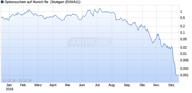 Optionsschein auf Munich Re [DZ Bank AG] (WKN: DG88FG) Chart