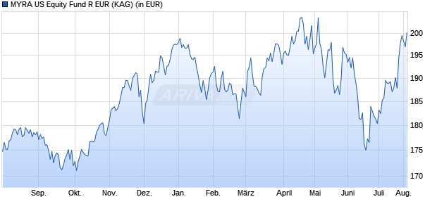 Performance des MYRA US Equity Fund R EUR (WKN A144GD, ISIN LU1326531784)