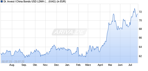 Performance des Deutsche Invest I China Bonds USD LDMH (P) Fonds (WKN DWS2E0, ISIN LU1322112993)
