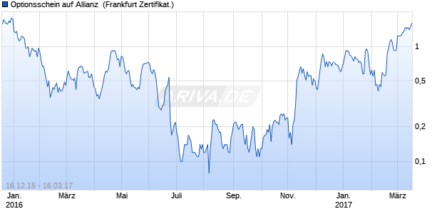 Optionsschein auf Allianz [BNP Paribas Emissions- u. (WKN: PB13QG) Chart