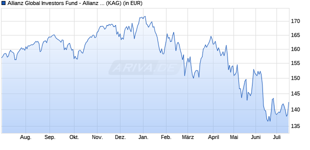 Performance des Allianz Global Investors Fund - Allianz Best Styles Global Equity AT (H-EUR) (WKN A1433Z, ISIN LU1322973477)