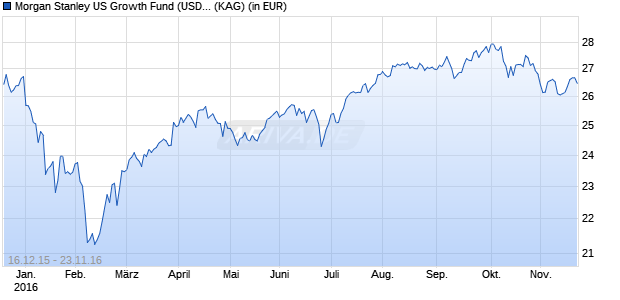 Performance des Morgan Stanley US Growth Fund (USD) FH EUR (WKN A2ABQP, ISIN LU1202620099)