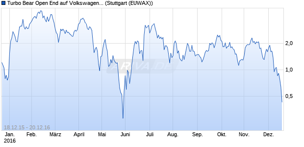 Turbo Bear Open End auf Volkswagen Vz [HypoVerei. (WKN: HU2VEX) Chart