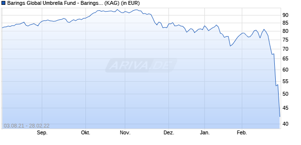 Performance des BAR.EAST.EUROPE Fonds (WKN A143MF, ISIN IE00BZ2GS623)