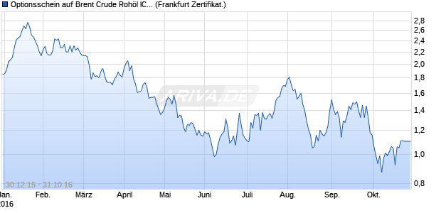 Optionsschein auf Brent Crude Rohöl ICE 12/16 [Co. (WKN: CD0MEP) Chart