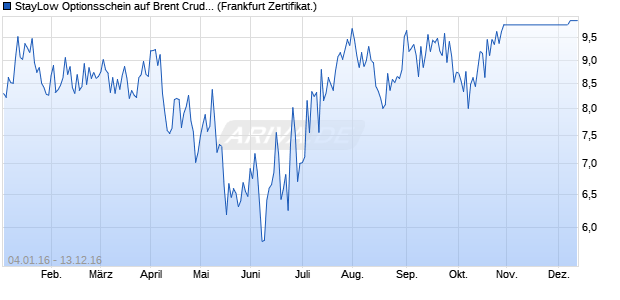 StayLow Optionsschein auf Brent Crude Rohöl ICE R. (WKN: SE2X7U) Chart