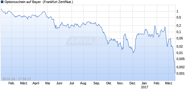 Optionsschein auf Bayer [Vontobel Financial Product. (WKN: VS7AX7) Chart