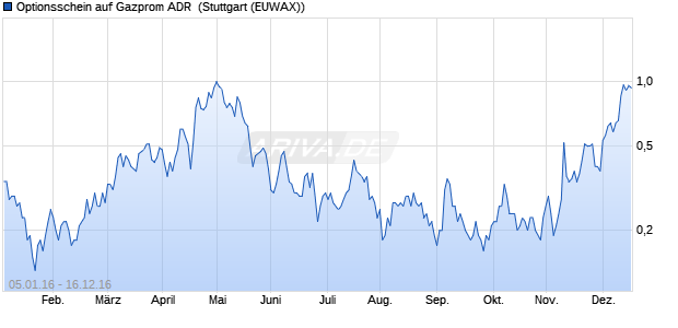 Optionsschein auf Gazprom ADR [Vontobel Financial . (WKN: VS7AMS) Chart