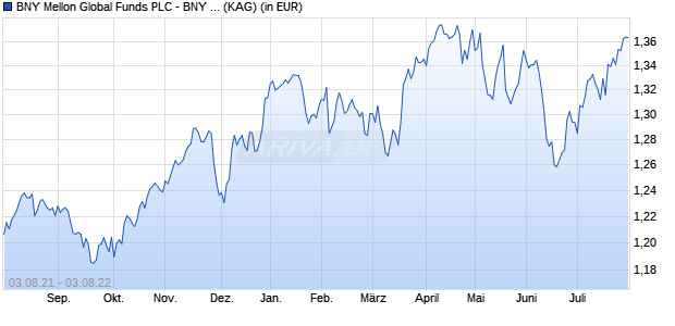 Performance des BNY M.GL.EQUITY Fonds (WKN A2AB7J, ISIN IE00BKJ92M33)
