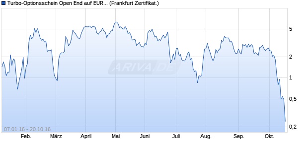 Turbo-Optionsschein Open End auf EUR/USD [Vonto. (WKN: VS7H1V) Chart