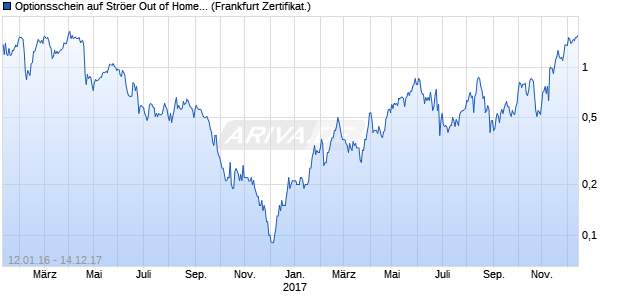 Optionsschein auf Ströer Out of Home Media [DZ Ban. (WKN: DG9WR0) Chart