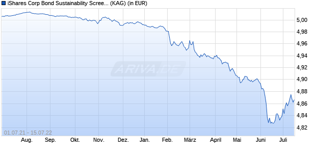 Performance des iShares Corp Bond Sustainability Screened 0-3yr UCITS ETF (WKN A142NU, ISIN IE00BYZTVV78)