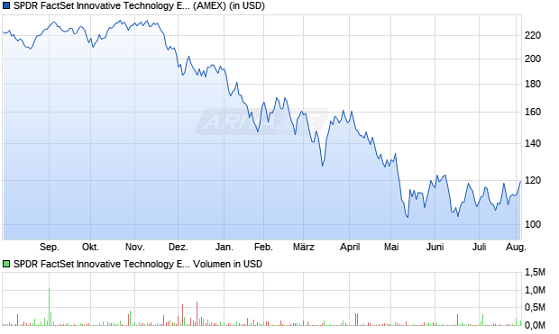 SPDR FactSet Innovative Technology ETF Aktie Chart