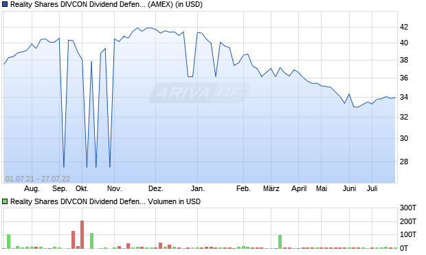 Reality Shares DIVCON Dividend Defender ETF Aktie Chart