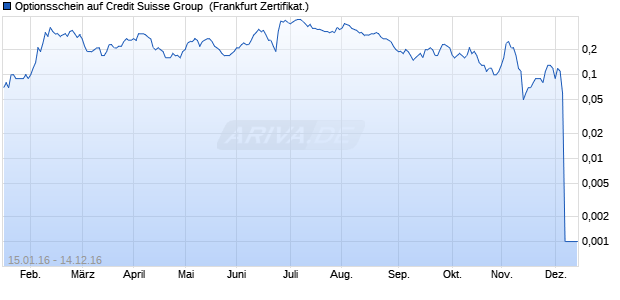 Optionsschein auf Credit Suisse Group [Citigroup Gl. (WKN: CW8EY0) Chart