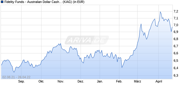 Performance des Fidelity Funds - Australian Dollar Cash Fund A-ACC-AUD (WKN A142JJ, ISIN LU0766124985)