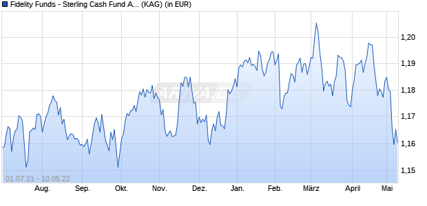 Performance des Fidelity Funds - Sterling Cash Fund A-ACC-GBP (WKN A2ACYX, ISIN LU0766125016)