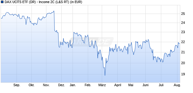 Performance des DAX UCITS ETF (DR) - Income 2C (WKN DBX0PY, ISIN LU1221100792)