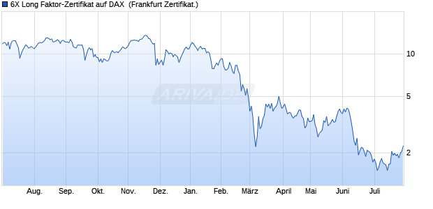 6X Long Faktor-Zertifikat auf DAX [Vontobel Financial . (WKN: VS71ZB) Chart