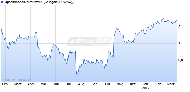 Optionsschein auf Netflix [Citigroup Global Markets D. (WKN: CW8MQK) Chart