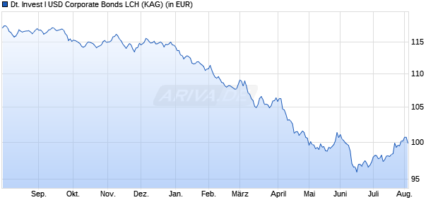 Performance des Deutsche Invest I USD Corporate Bonds LCH WKN Fonds (WKN DWS2FJ, ISIN LU1333038476)