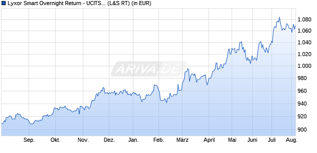 Performance des Lyxor Smart Cash USD UCITS ETF (WKN LYX0UV, ISIN LU1248511575)