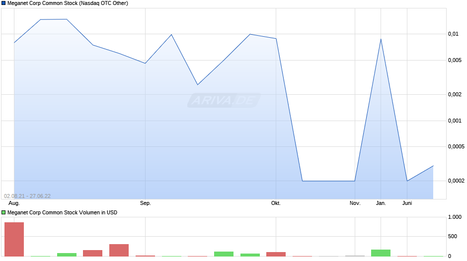 Meganet Corp Common Stock Chart