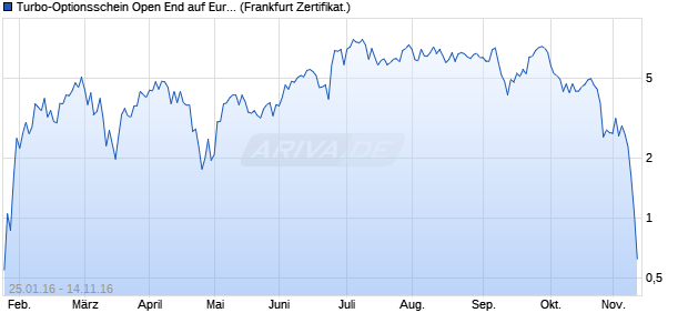 Turbo-Optionsschein Open End auf Euro-Bund Futur. (WKN: VS75HG) Chart