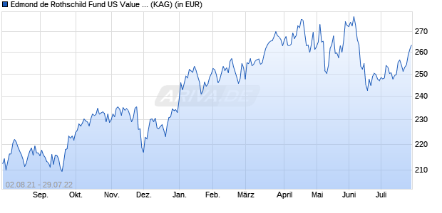 Performance des EDR US VALUE+Y. Fonds (WKN A2ABX1, ISIN LU1103304215)