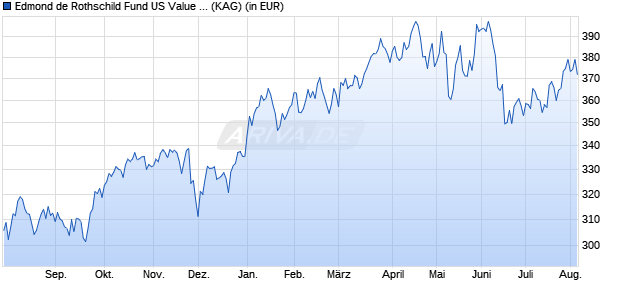 Performance des EDR US VALUE+Y. Fonds (WKN A2ABXZ, ISIN LU1103304132)