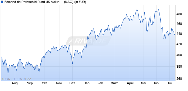 Performance des EDR US VALUE+Y. Fonds (WKN A2ABX4, ISIN LU1103305295)