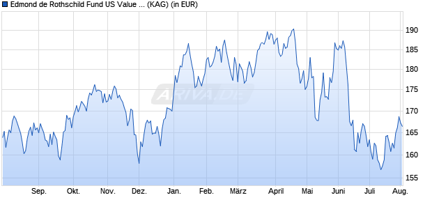 Performance des EDR US VALUE+Y. Fonds (WKN A2ABXV, ISIN LU1103303670)