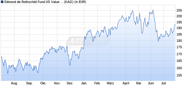 Performance des EDR US VALUE+Y. Fonds (WKN A2ABX8, ISIN LU1103305881)