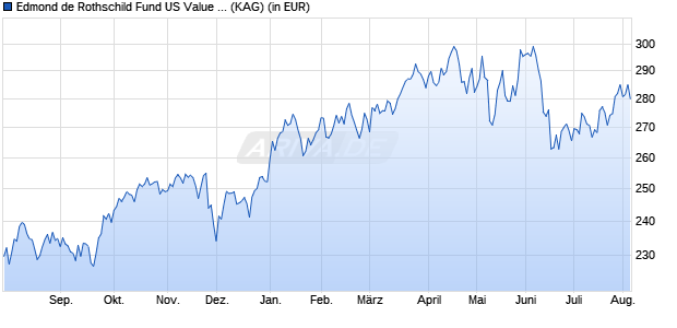 Performance des EDR US VALUE+Y. Fonds (WKN A2ABX2, ISIN LU1103304645)