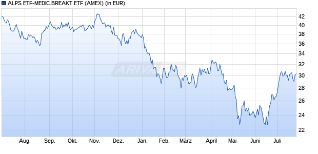Performance des ALPS ETF-MEDIC.BREAKT.ETF (WKN A14QMF, ISIN US00162Q5936)