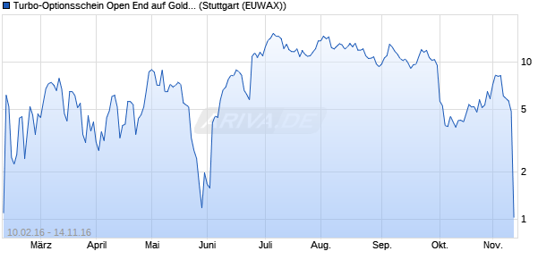 Turbo-Optionsschein Open End auf Gold [Vontobel Fi. (WKN: VS8MRN) Chart